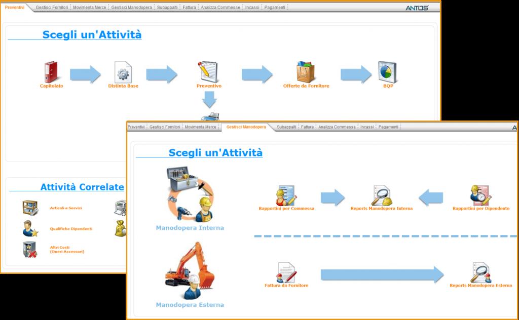 Perfetto Desktop: flussi Preventivi e Gestione Manodopera
