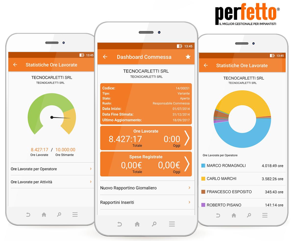 Statistiche sulla manodopera da Perfetto app
