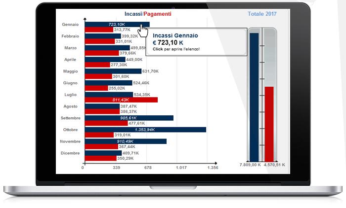Perfetto Dashboard: controllo incassi e pagamenti