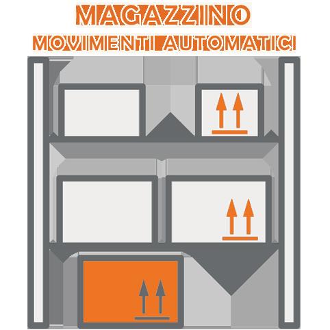 Movimenti di magazzino automatici con Perfetto