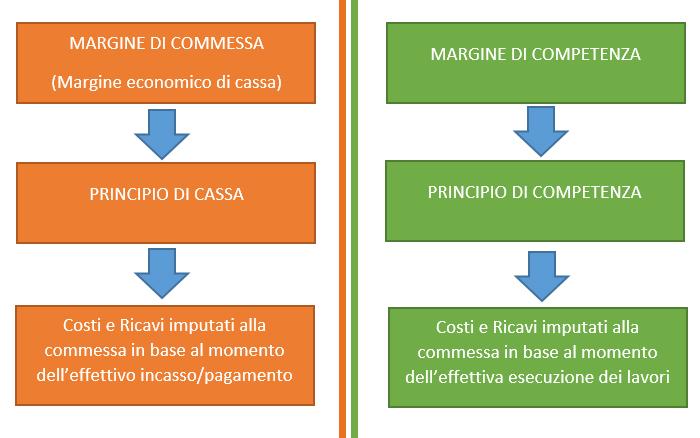 Cassa e competenza: l'analisi del margine di commessa secondo i due principi
